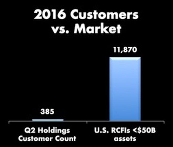 Bar chart of Q2 Holdings customers (385) versus the market of 11,870.