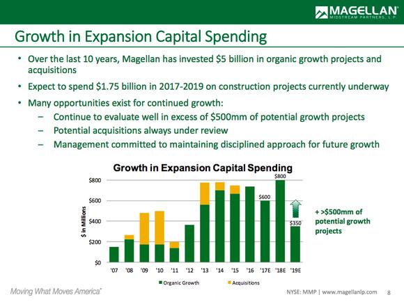 A bar chart showing Magellan's spending plans