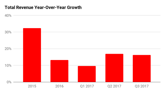 A bar chart showing Skechers annual revenue growth. Over 30% in 2015, 13% in 2016, 9% in Q1 2017, and over 16% in the last two quarters.
