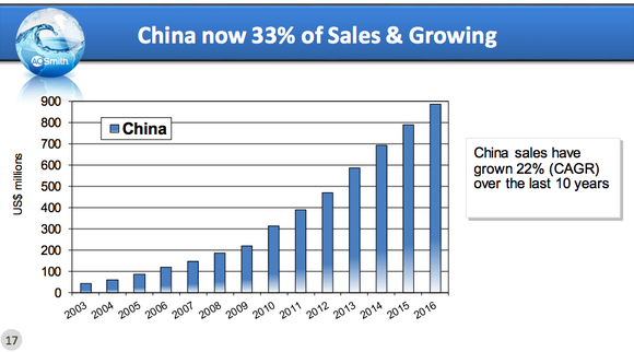 A bar chart showing A.O. Smith's 22% compound annual growth in China over the past decade