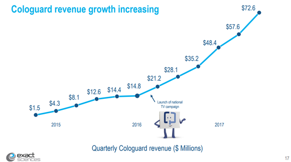 Line graph showing accelerated growth after launch of TV campaign.