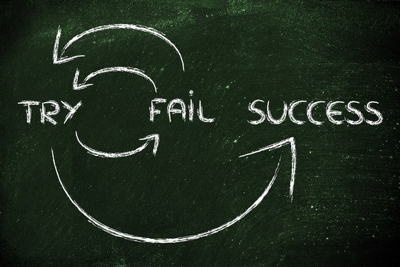 Sign showing cycle to reach success. If you fail, try again.