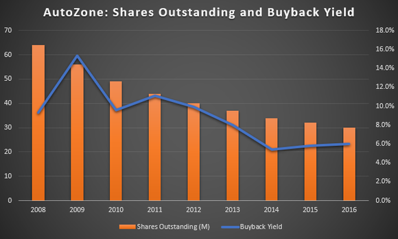 Chart of AutoZone's Shares Outstanding and Buyback Yield