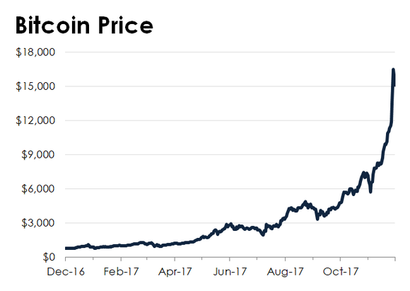 A line chart showing the rise in bitcoin.
