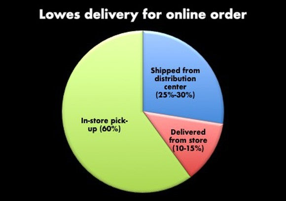 Pie chart for how Lowe's delivers online orders: In-store pickup is 60%, ship from distribution center is 25%-30%, and deliver from store is 10%-15%.