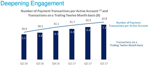 Bar and line graph showing how transactions per active account have been increasing each quarter.