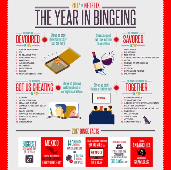 A Netflix infographic