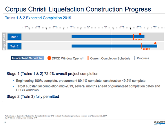 A timeline of construction plans for LNG facilities in Corpus Chrisit