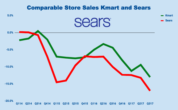 Chart showing comparable sales at Sears and Kmart