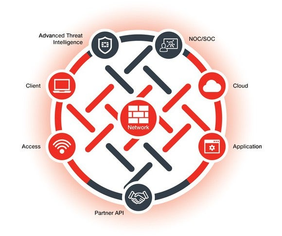 Circular drawing of Fortinet's end-to-end data security solution.