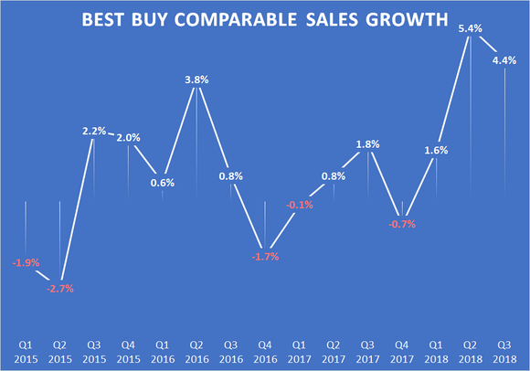A chart showing Best Buy's comparable sales growth by quarter.
