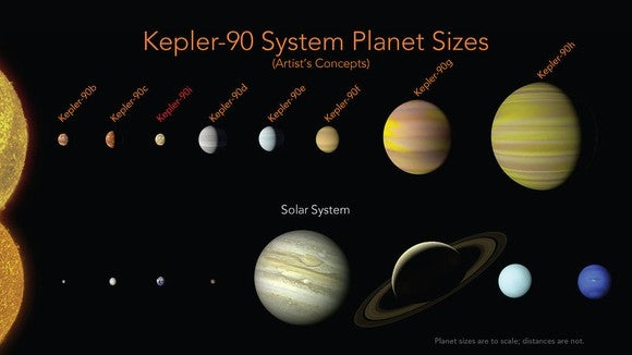 An artist's conception of the sizes of the planets in the Kepler 90 system relative to our own, with largest exceeding the size of Jupiter.