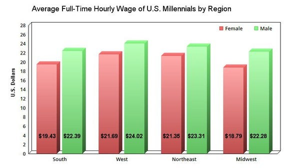 Average hourly wage of Millennial employees in the US.
