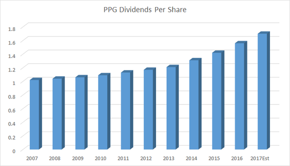 History of PPG dividends per share