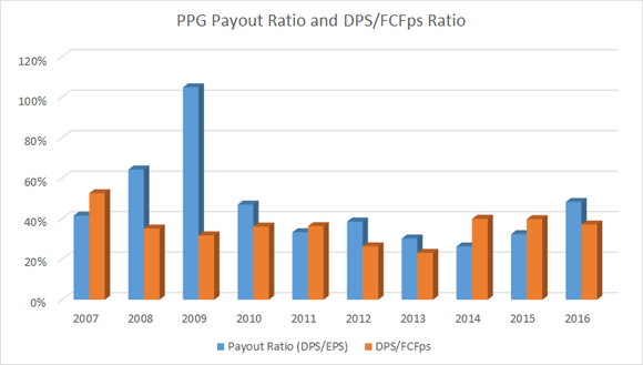 PPG payout ratio and free cash flow per share