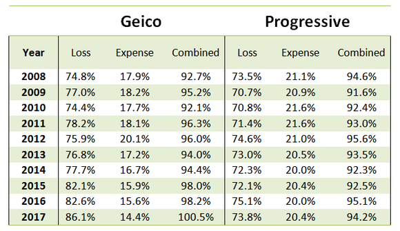 Table comparing loss, expense, and combined ratios for Geico and Progressive