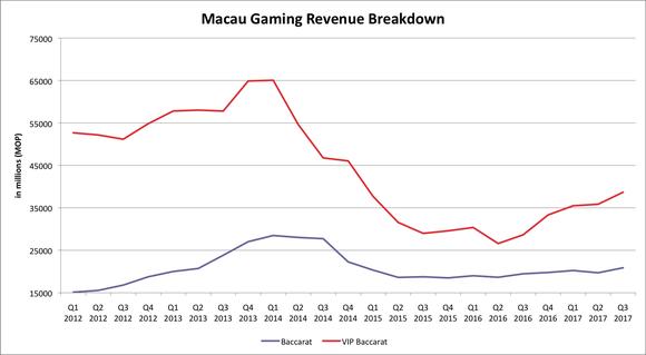 Chart of Macau's VIP and mass market baccarat since 2012.