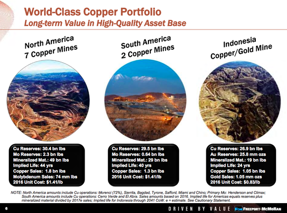 A listing of Freeport's key assets, showing that the Grasberg Mine accounts for around 30% of the miner's copper reserves and virtually all of its gold reserves