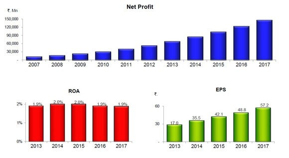 Charts showing HDFC Bank's past growth in net profit, earning per share, and return on assets.