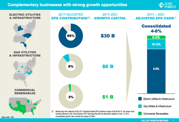 A pie chart showing Duke Energy's plans to direct most of its growth spending toward its electric assets