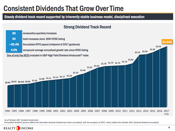 A bar chart showing Realty Income's streak of 24 consecutive annual dividend increases