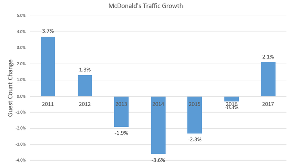 Chart showing improving traffic trends.