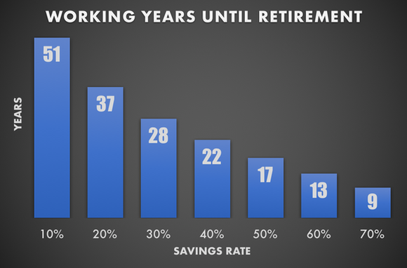 Chart showing working years until retirement based on savings rate.