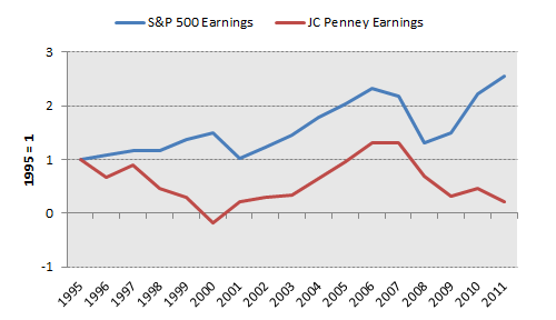 Jcp Earnings