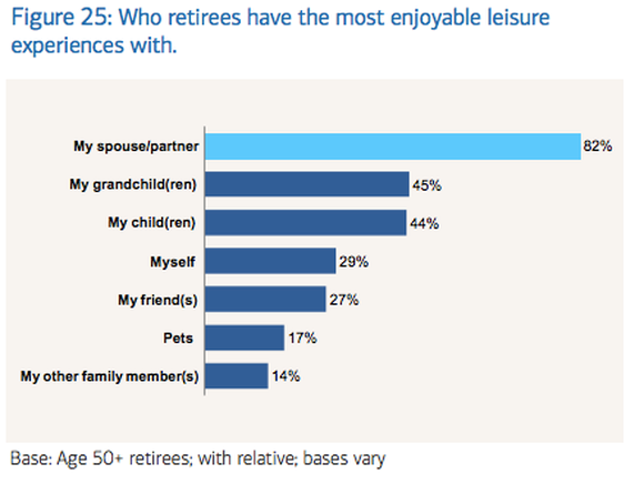 Chart showing whom retirees have the most enjoyable leisure experiences with