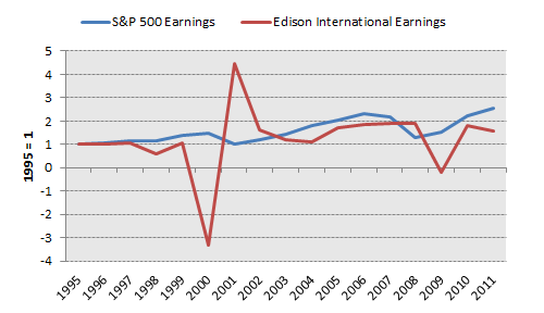 Eix Earnings