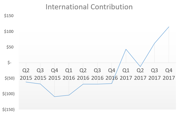 Chart showing international markets reaching positive results.