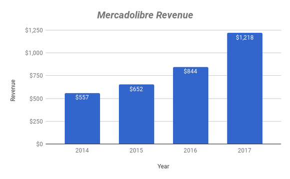 Chart showing revenue growth at Mercadolibre