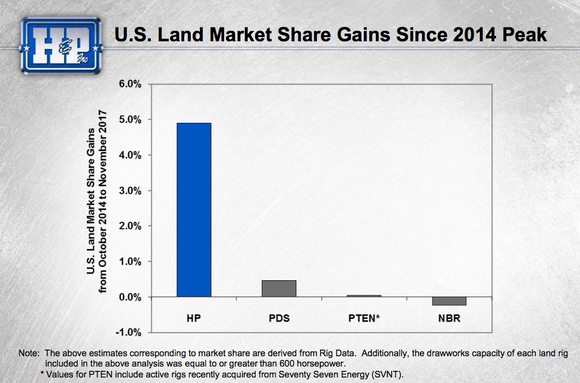 A bar chart showing that Helmerich & Payne gained around 5% market share in the U.S. Land space