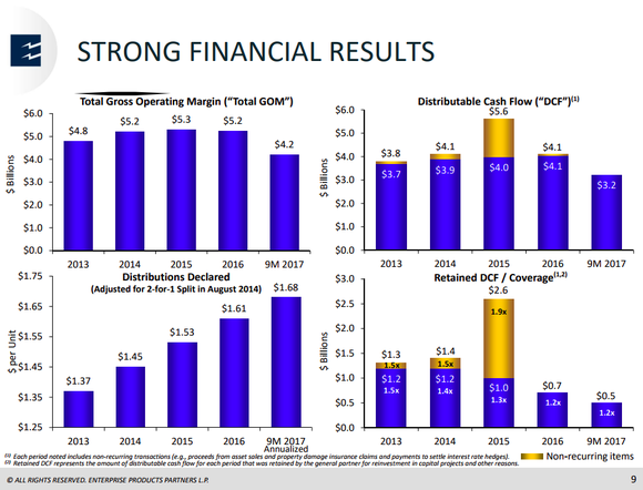 A series of bar charts showing the strength of Enterprise's business even through the oil downturn.