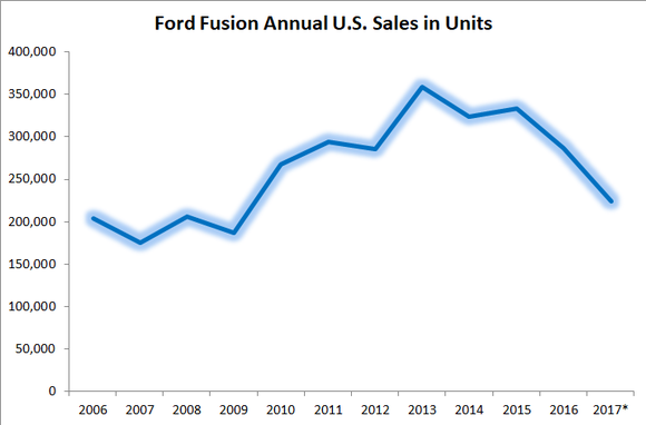 Graphic showing three years of Fusion sales declines.