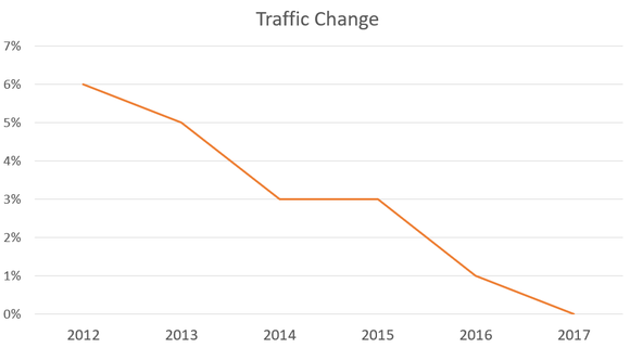 Chart showing traffic growth slowing to zero for Starbucks in fiscal 2017.