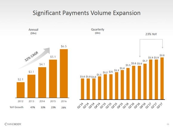 Two bar charts. The first shows 32% compound annual growth rate of payments volume from 2012 to 2016. The second shows quarterly payments volume with 23% year-over-year growth from Q3 2016 to Q3 2017.