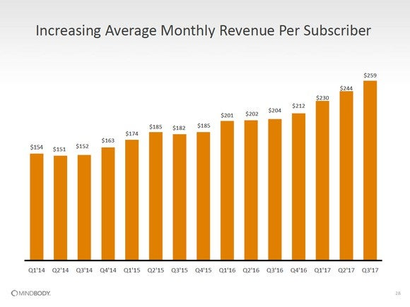 Bar chart showing average monthly revenue per subscriber growth from $154 in Q1 2014 to $259 in Q3 2017.