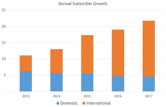 Chart showing annual subscriber gains.