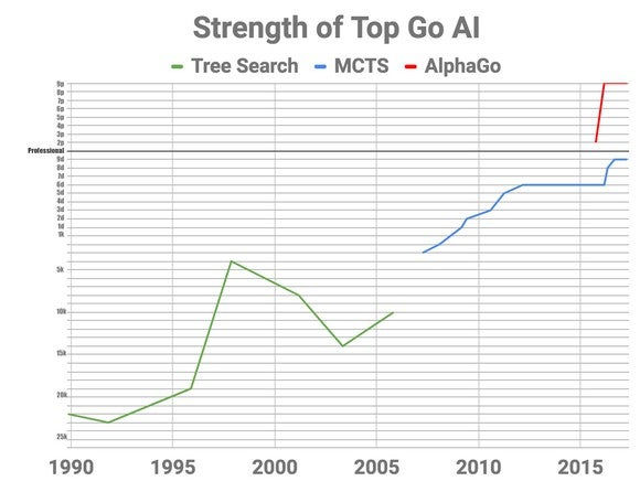 A chart with a green line representing tree search meandering upwards from 1990 to 2006, a blue line representing MCTS picking up and increasingly close to the y-axis with Professional marked, and a red line representing AlphaGo leaping upwards in 2016 to the top of the graph.