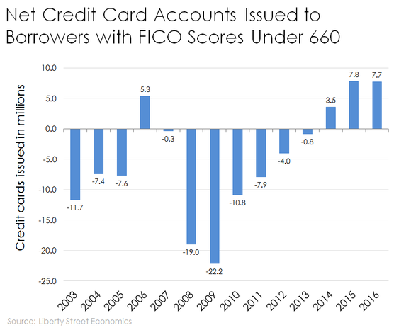 Chart of credit cards issued to people with credit scores below 660