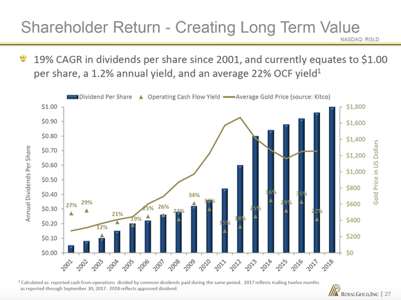 Royal Gold's dividend has a 19% CAGR since 2001.