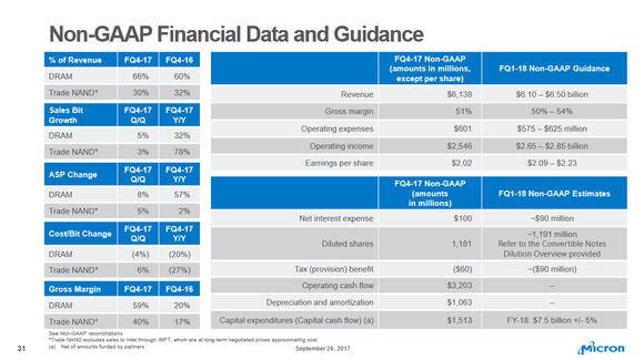 A slide from Micron's fourth quarter fiscal 2017 earnings presentation showing various metrics.