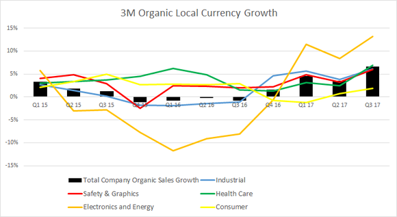 3M organic local currency growth from Q1 '15 through Q3 '17