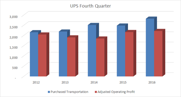 UPS purchased transportation costs against adjusted operating profit