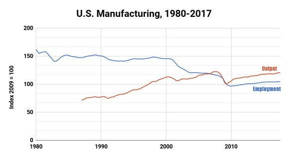 Chart showing manufacturing employment declining even as production rose