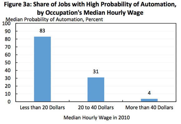 Chart showing share of jobs with their median probability of automation