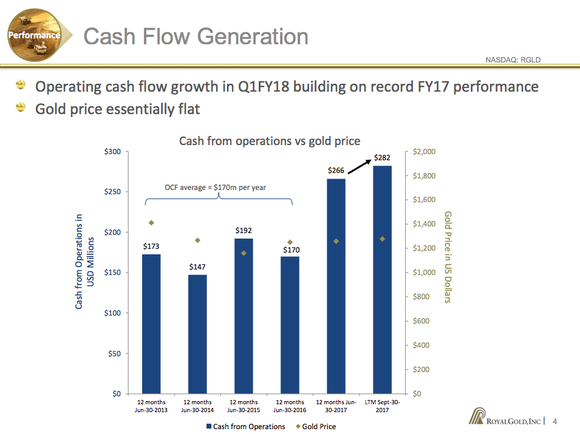 A bar chart showing Royal Gold's cash from operations growth shifting to a higher level