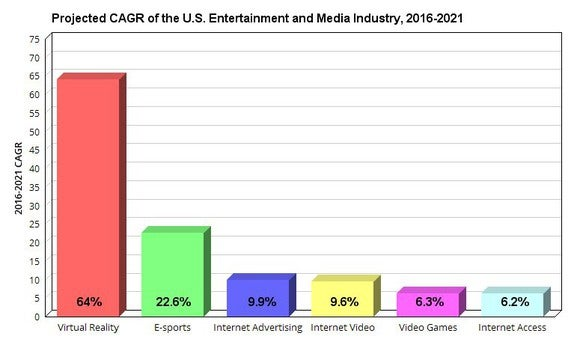 The projected CAGR of the US entertainment and media industry, 2016-2021.