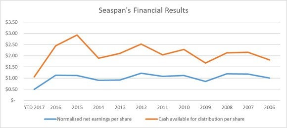 A chart showing Seapan's earnings and cash flow per share each year for the past decade.